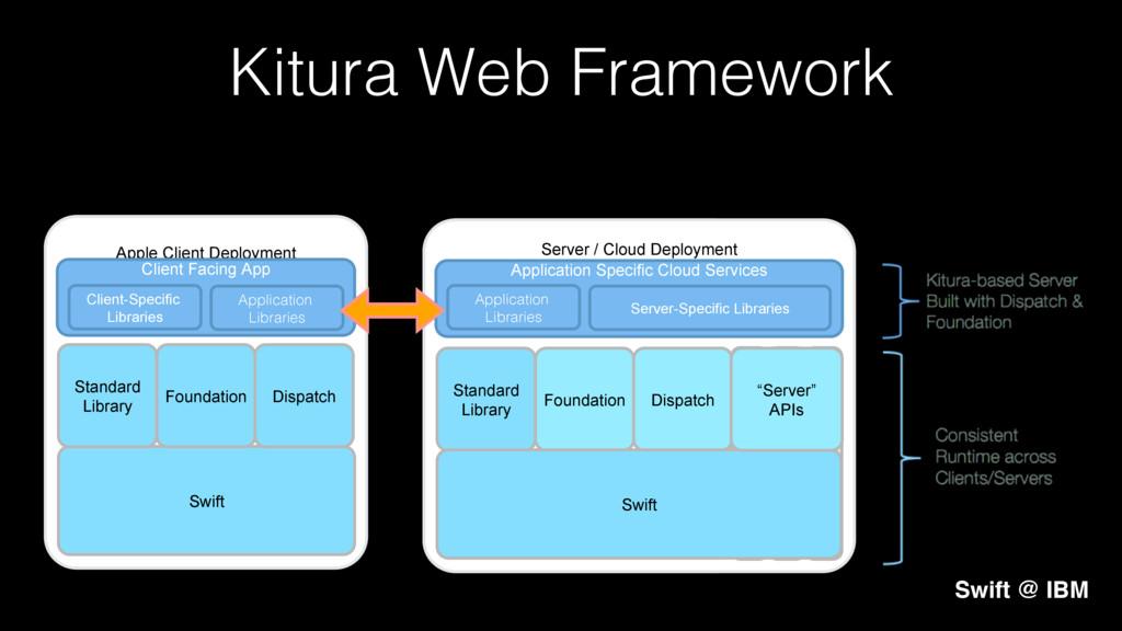 Server / Cloud Deployment Server / Cloud Deploy...
