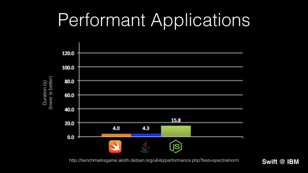 Performant Applications! Duration (s)! (lower i...