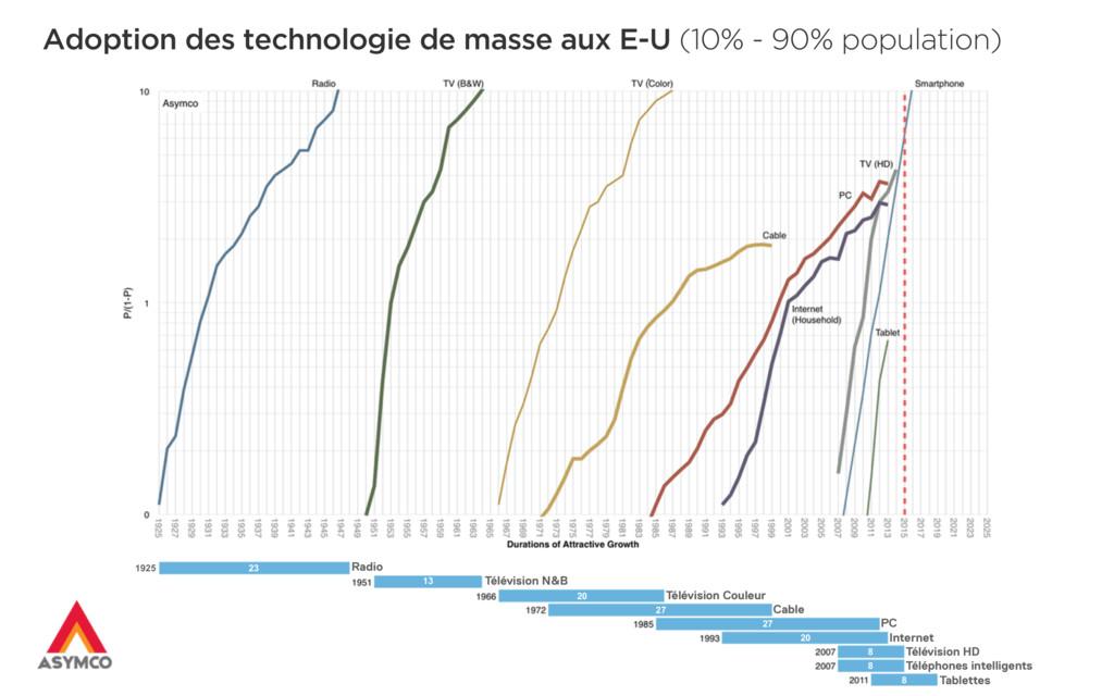 Adoption des technologie de masse aux E-U (10% ...