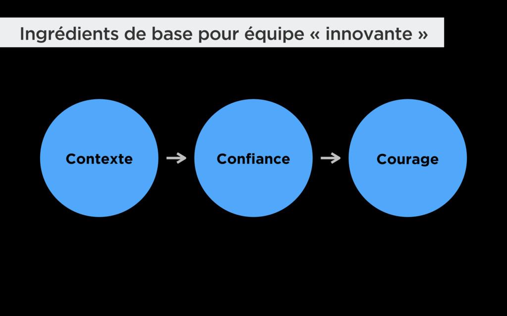 Contexte Confiance Courage Ingrédients de base ...