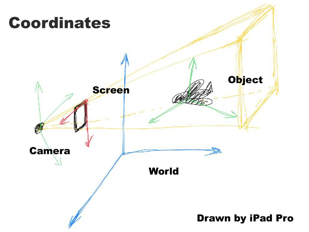 Coordinates World Object Camera Screen Drawn by...