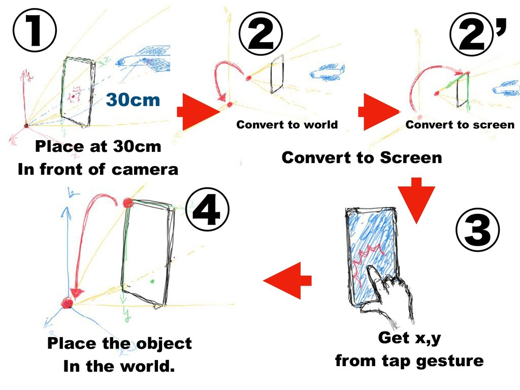 30cm Get x,y from tap gesture Place the object ...