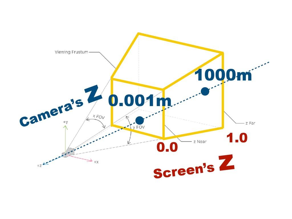 0.0 1.0 Screen's z 0.001m 1000m Camera's z