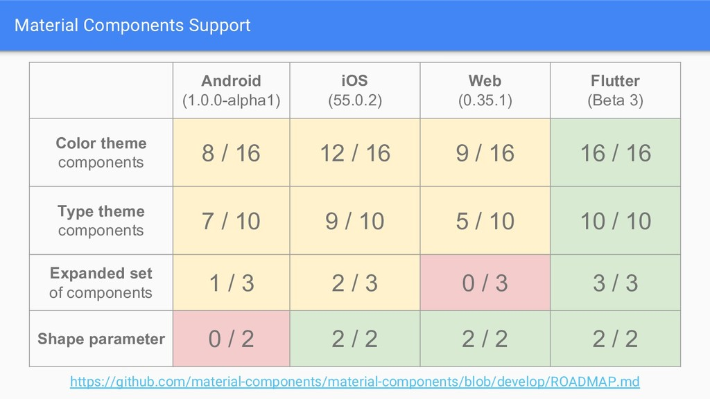 Material Components Support Android (1.0.0-alph...