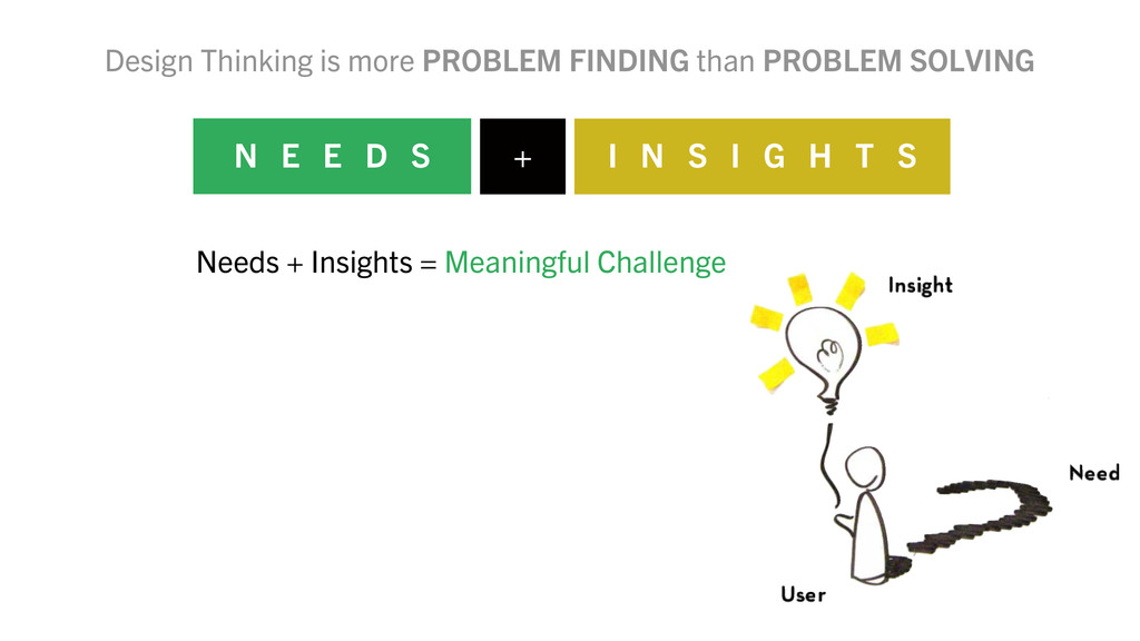Design Thinking is more PROBLEM FINDING than PR...