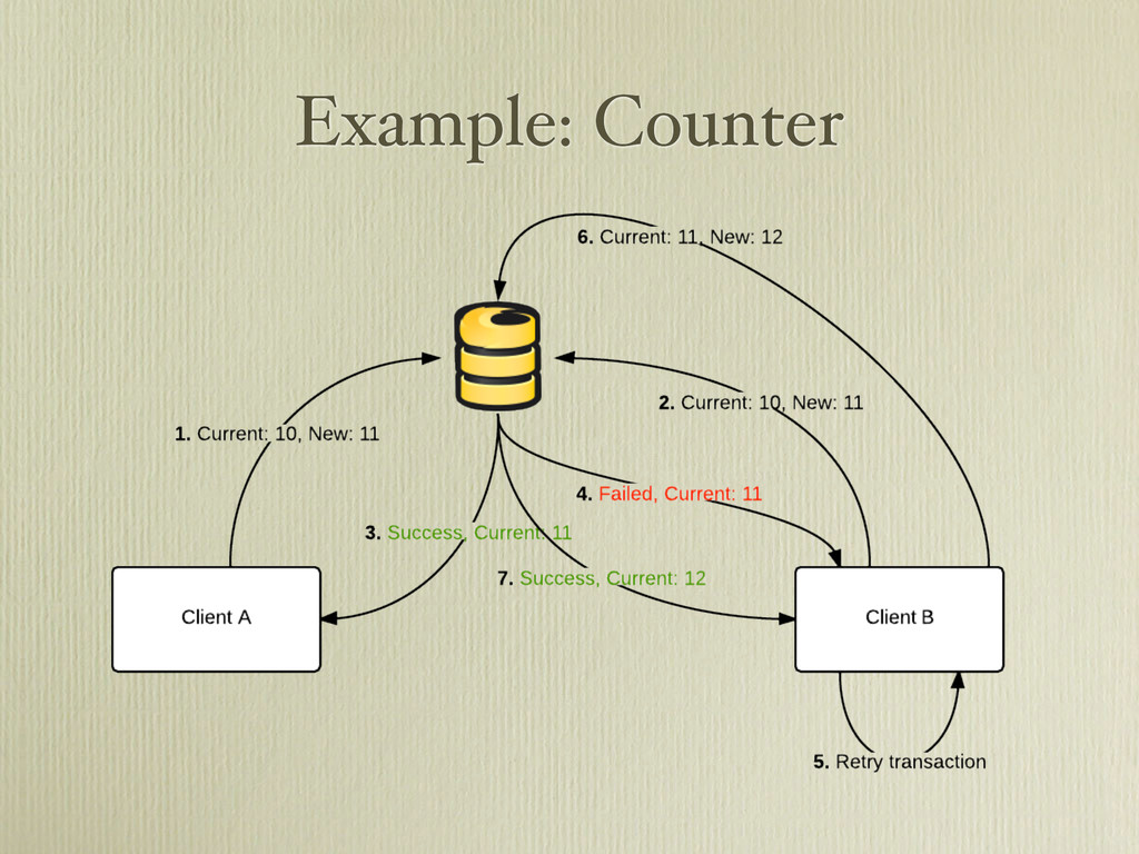 Example: Counter
