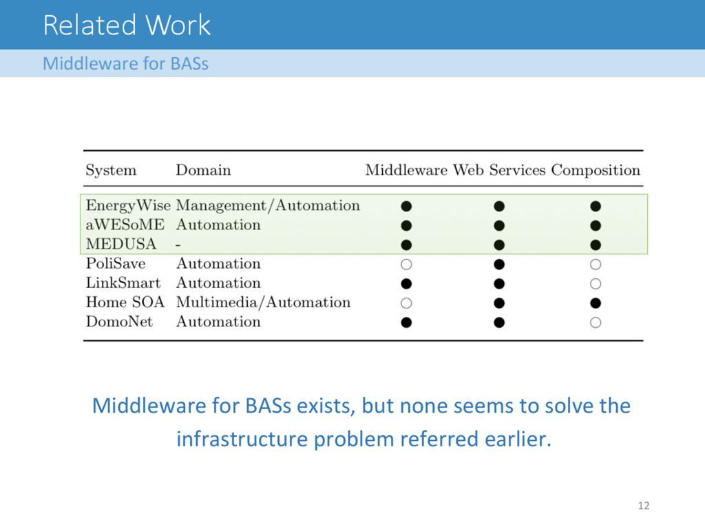 Related Work Middleware for BASs  12...