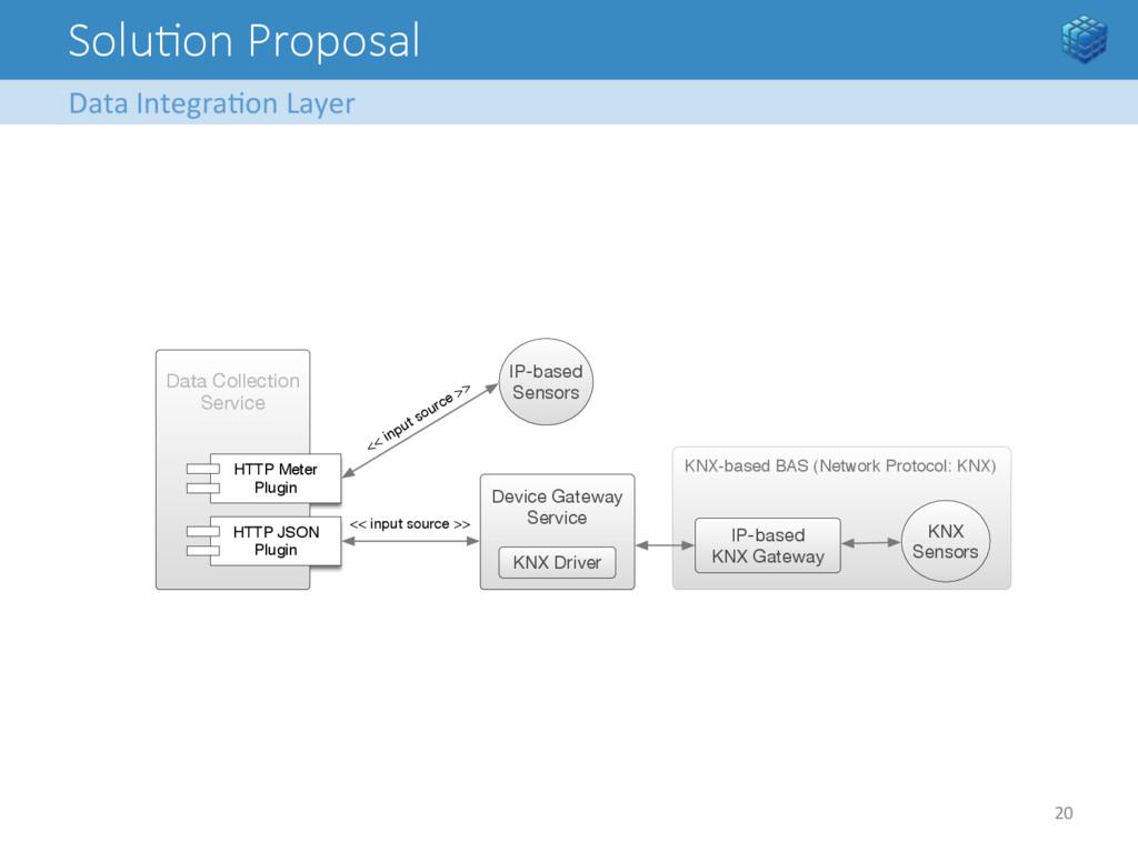 SoluFon Proposal Data Integra8on Layer...