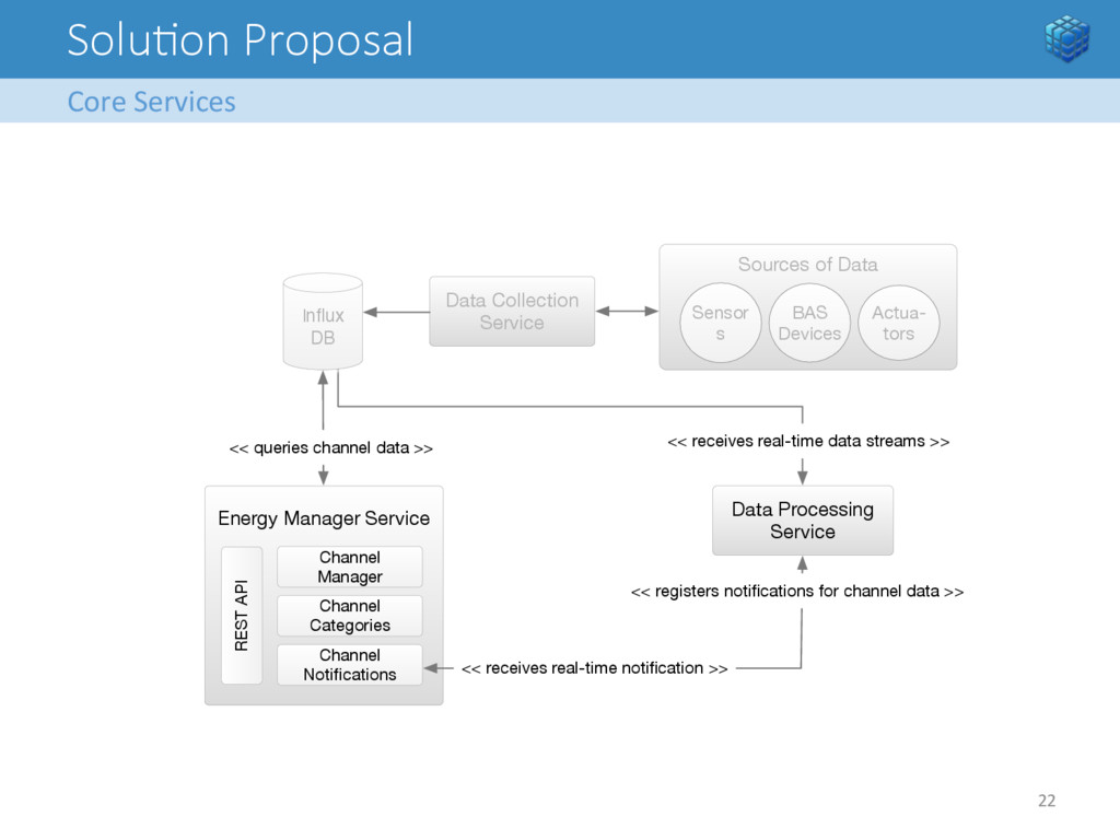 SoluFon Proposal Core Services  22  ...