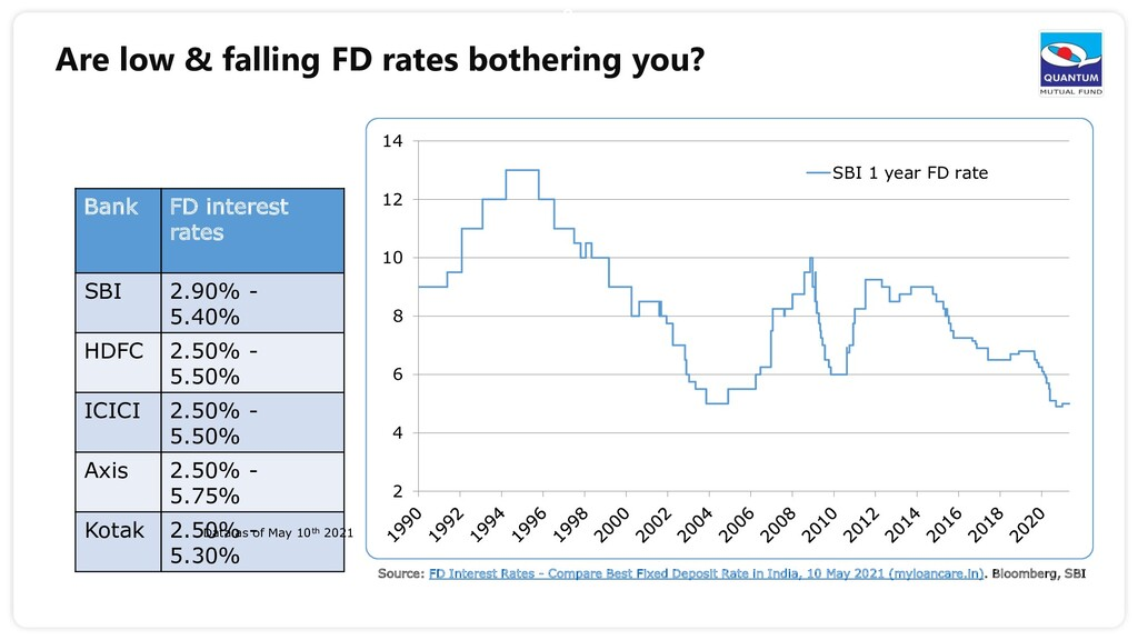 2 Are low & falling FD rates bothering you? Ban...