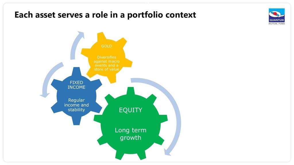 13 Each asset serves a role in a portfolio cont...