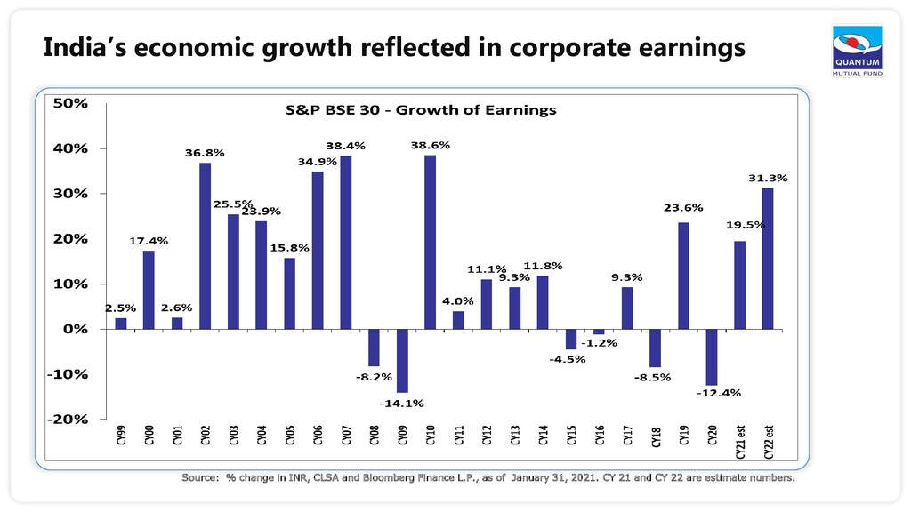 India's economic growth reflected in corporate ...