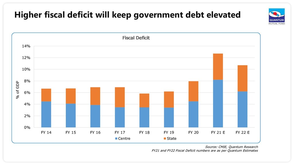 Higher fiscal deficit will keep government debt...