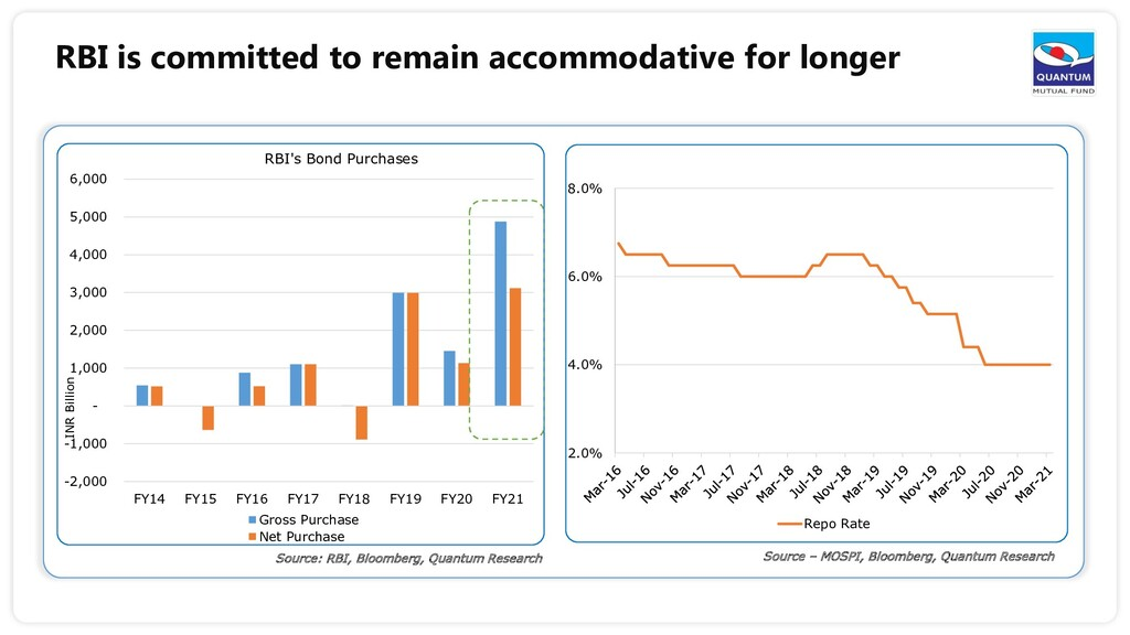 RBI is committed to remain accommodative for lo...