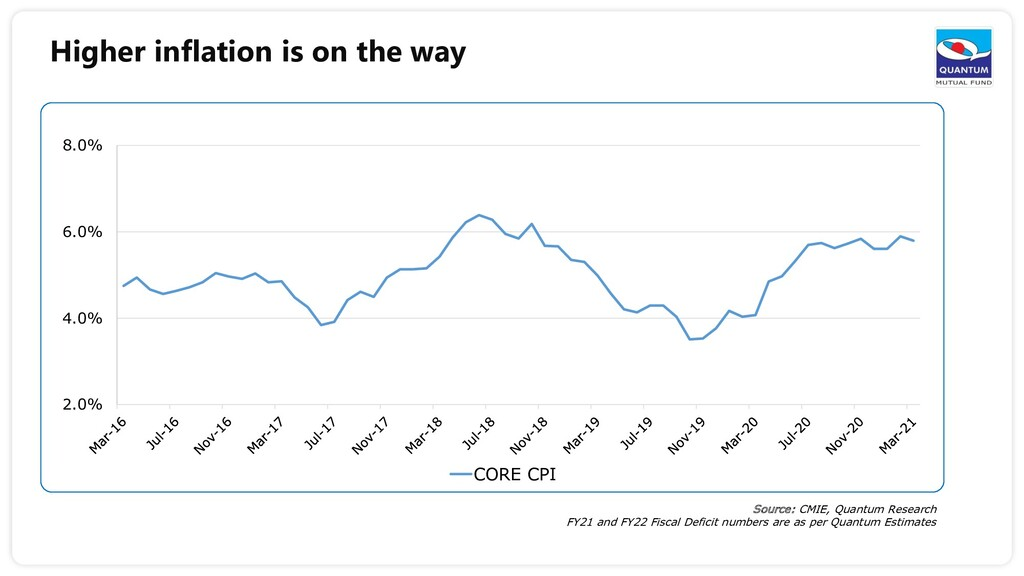 Higher inflation is on the way Source: CMIE, Qu...