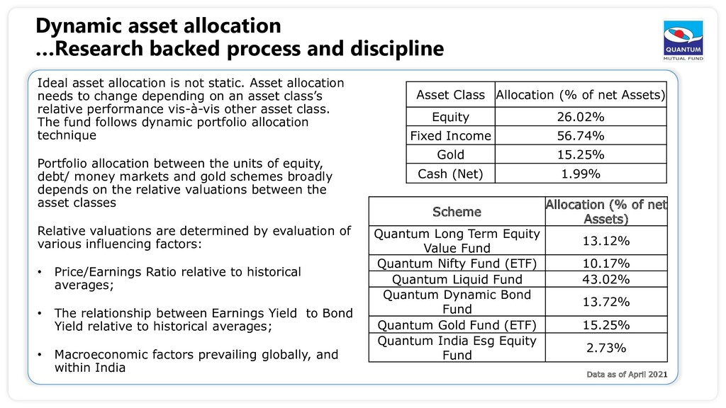 Dynamic asset allocation …Research backed proce...