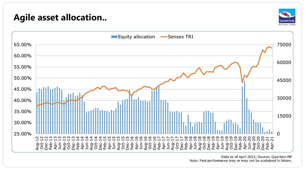Agile asset allocation.. Data as of April 2021;...