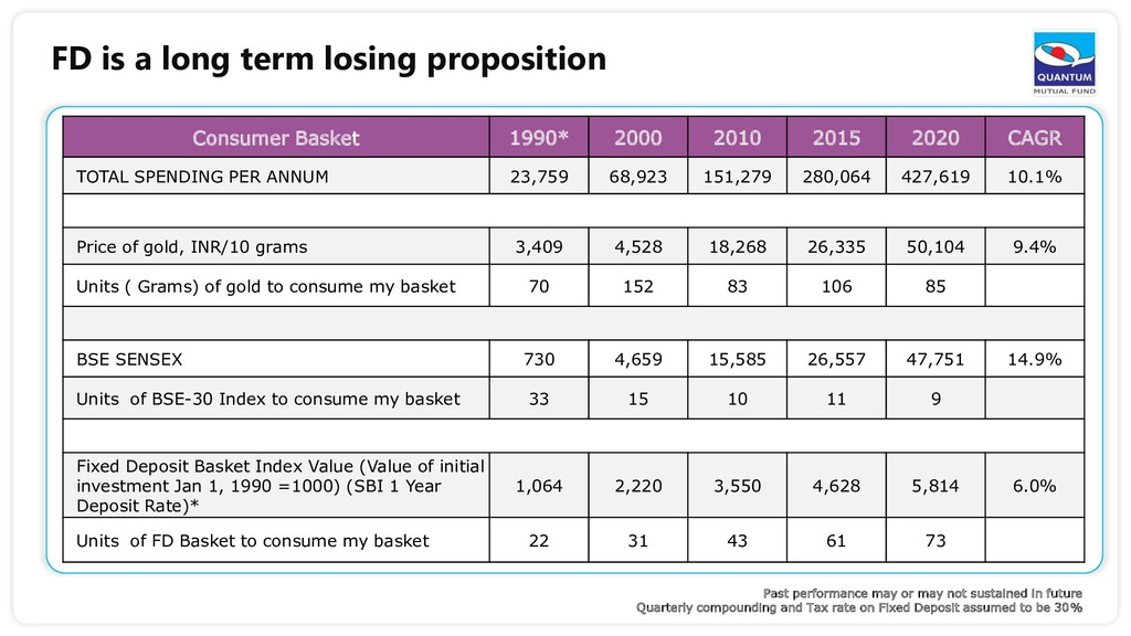FD is a long term losing proposition Consumer B...