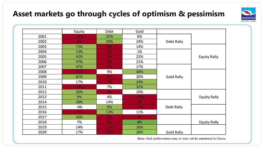 8 Asset markets go through cycles of optimism &...