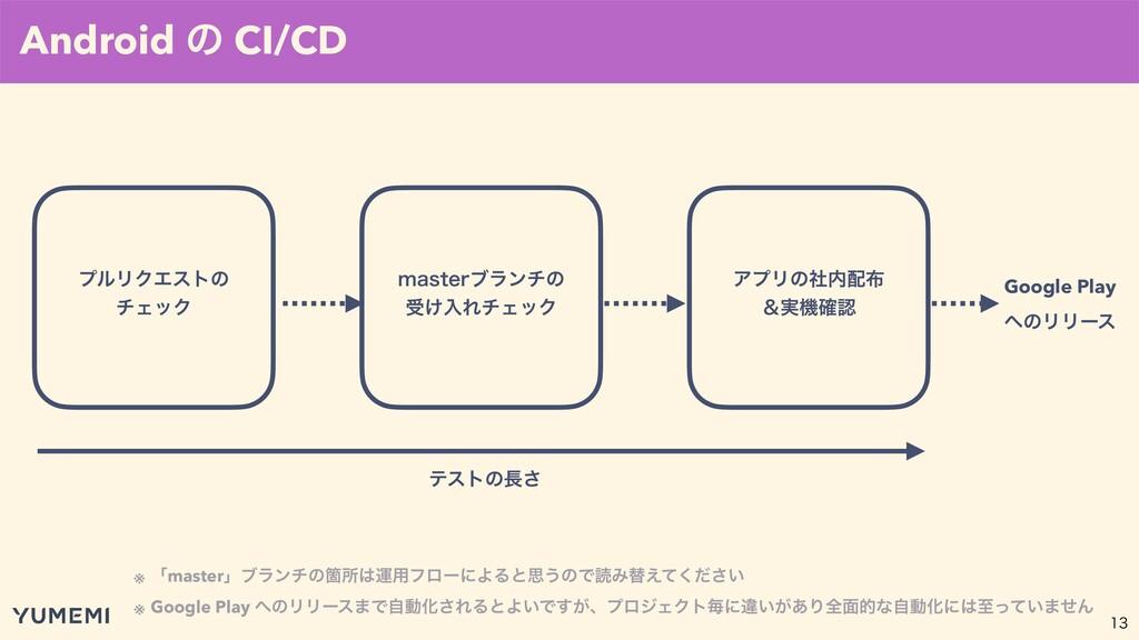 Android ͷ CI/CD ϓϧϦΫΤετͷ νΣοΫ NBTUFSϒϥϯνͷ ड͚ೖ...