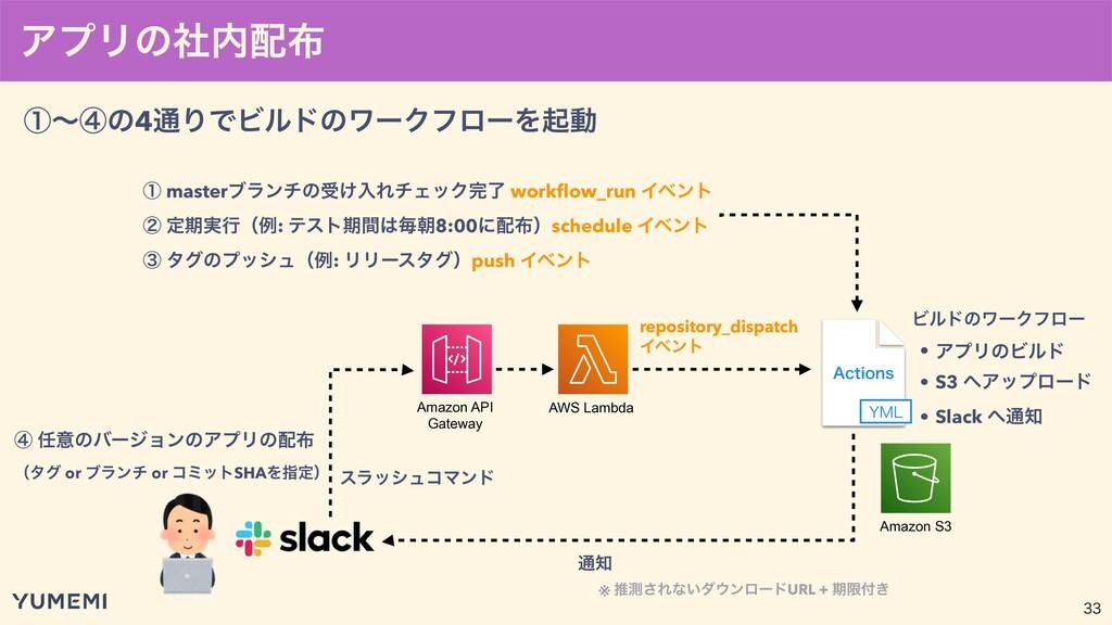 """ΞϓϦͷࣾ Amazon API Gateway AWS Lambda  :.- """"..."""
