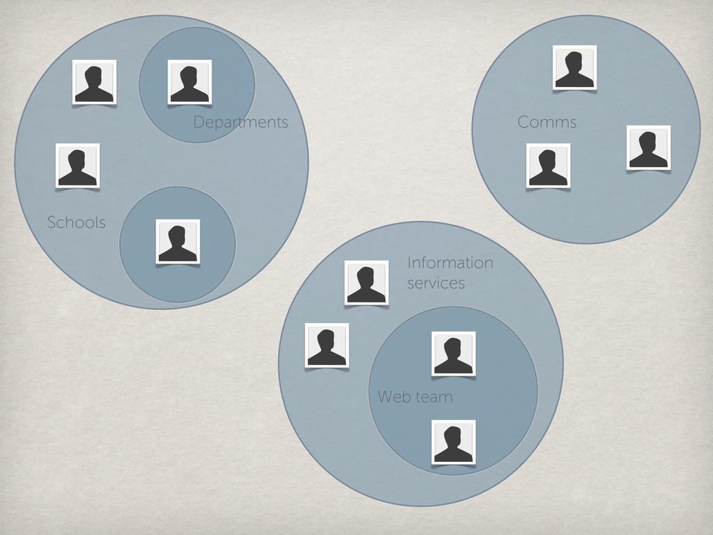 Information services Web team Schools Departmen...