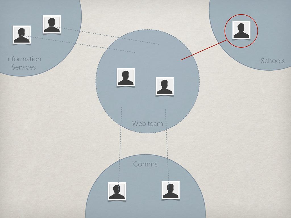 Web team Comms Information Services Schools