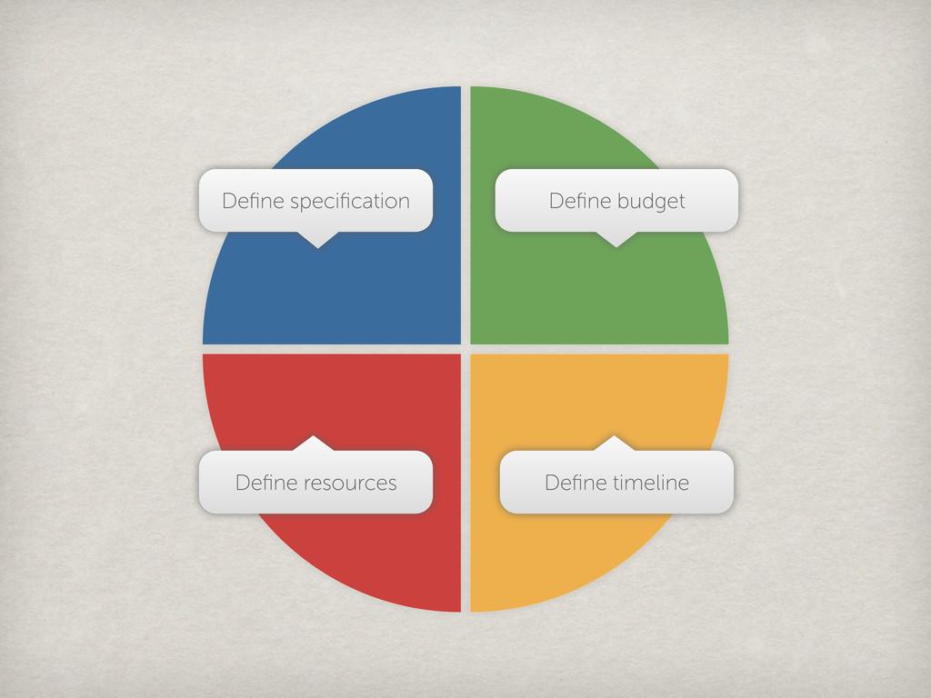 Define specification Define budget Define resources...