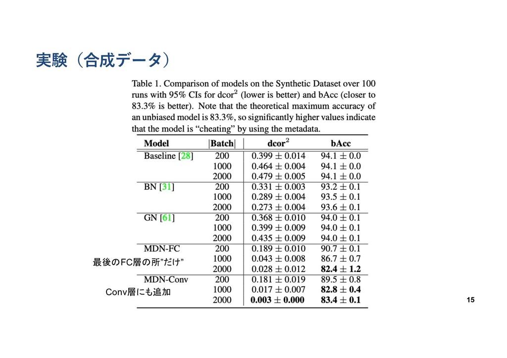 """実験(合成データ) 15 最後のFC層の所""""だけ"""" Conv層にも追加"""