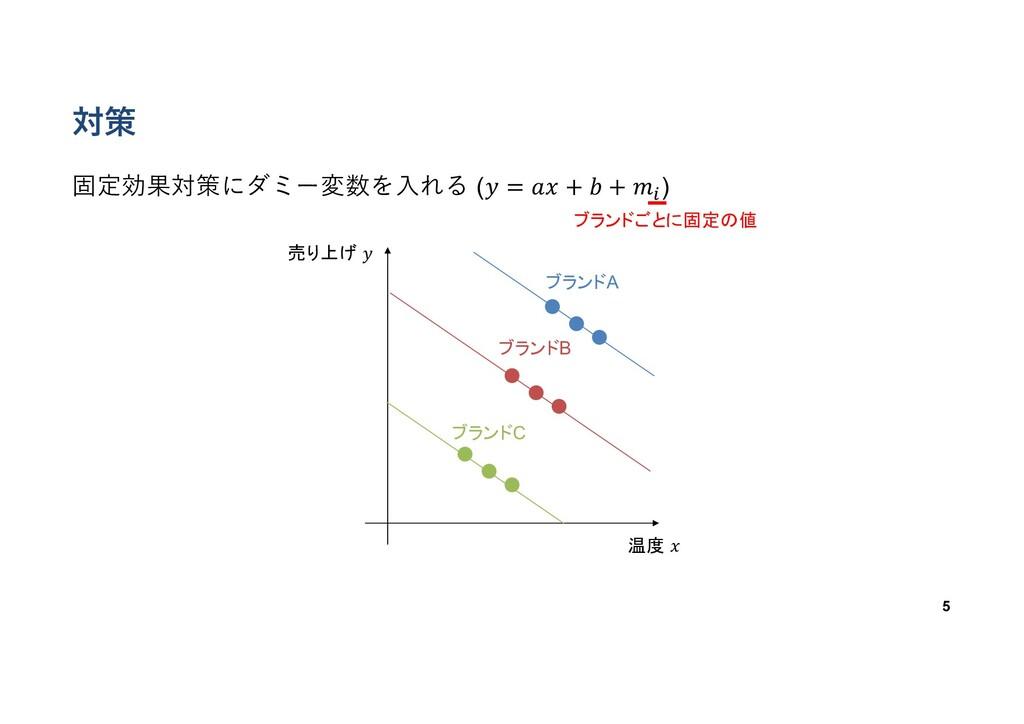 対策 固定効果対策にダミー変数を⼊れる (𝑦 = 𝑎𝑥 + 𝑏 + 𝑚# ) 5 ブランドA ...