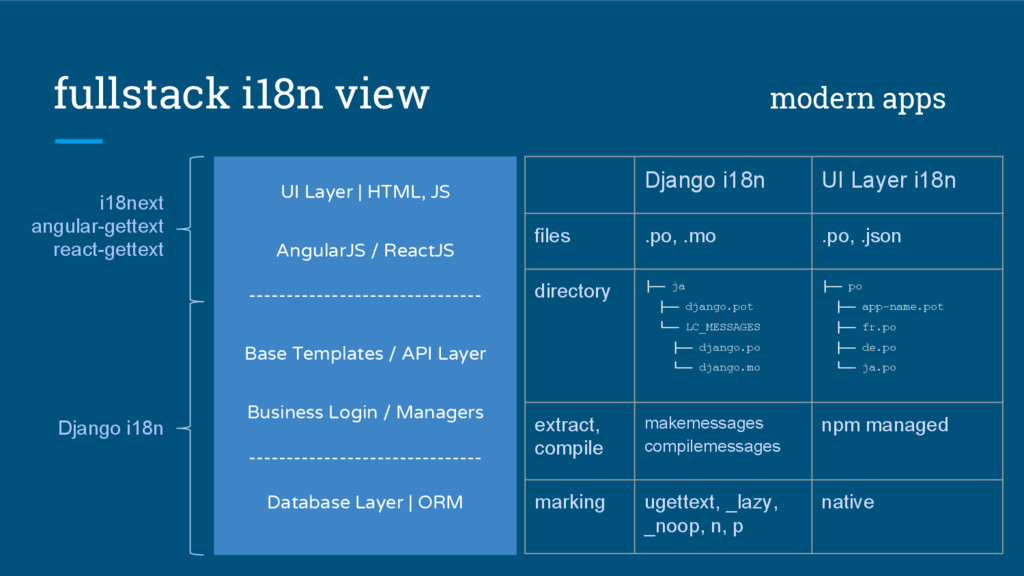 fullstack i18n view modern apps UI Layer | HTML...