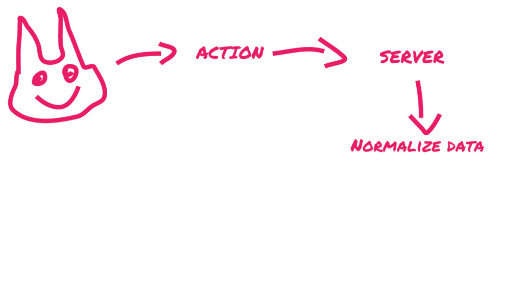 ACTION SERVER Normalize data