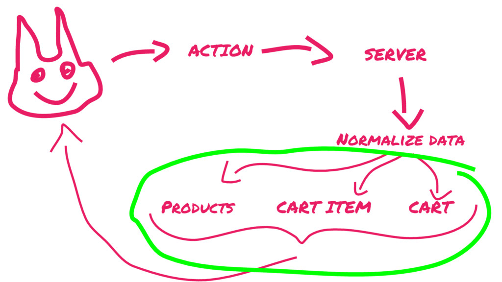 ACTION SERVER Normalize data Products CART CART...