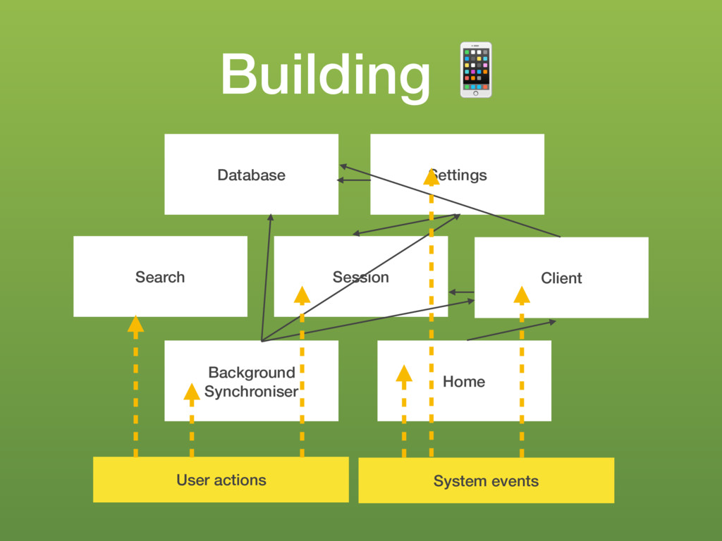 Building ! Search Background Synchroniser Home ...