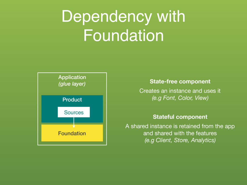 Dependency with Foundation Application (glue la...