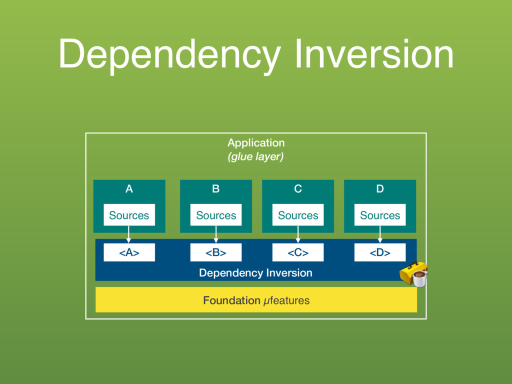 Dependency Inversion Application (glue layer) A...