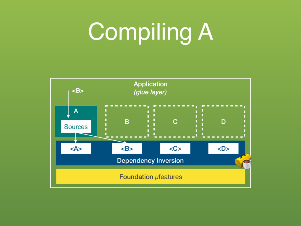 Compiling A Application (glue layer) A Sources ...