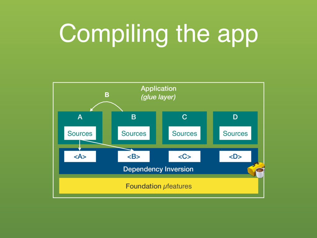 Compiling the app Application (glue layer) A So...