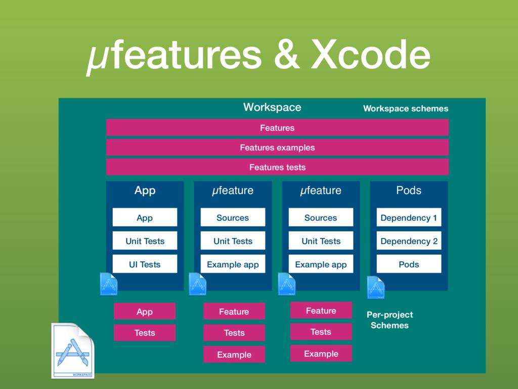 µfeatures & Xcode Workspace App App Unit Tests ...