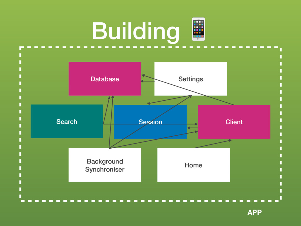 Session Building ! Search Background Synchronis...