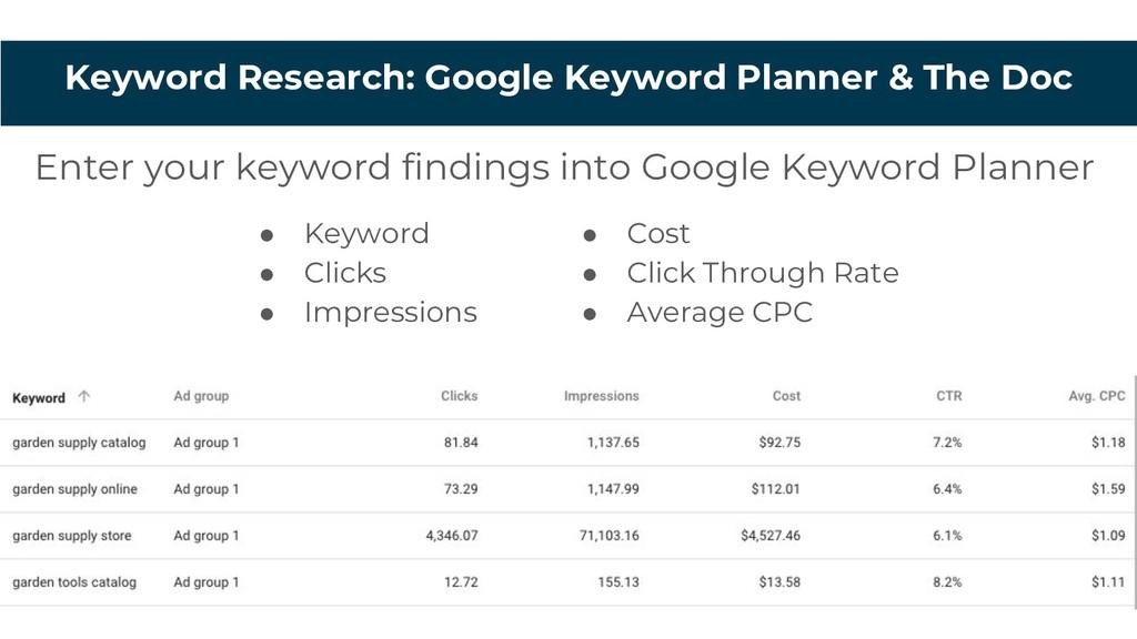 Enter your keyword findings into Google Keyword...
