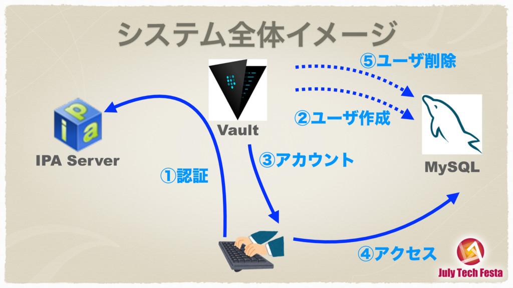 γεςϜશମΠϝʔδ Vault IPA Server MySQL ᶃূ ᶄϢʔβ࡞ ᶅΞ...