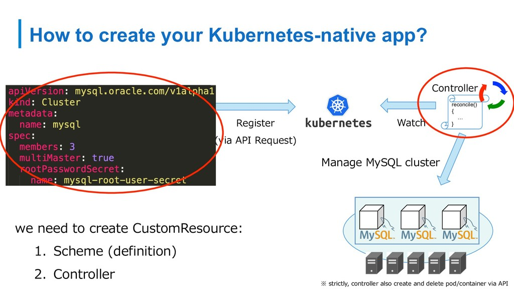 How to create your Kubernetes-native app? we ne...