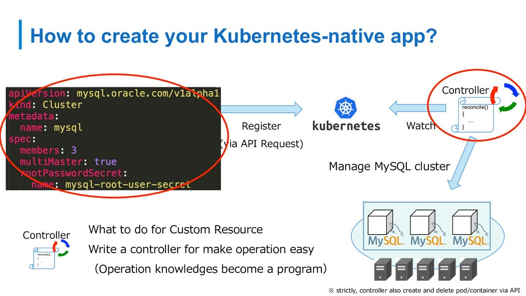 How to create your Kubernetes-native app? ※ str...