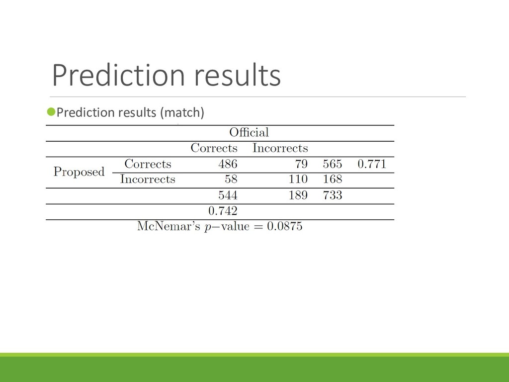 Prediction results Prediction results (match)