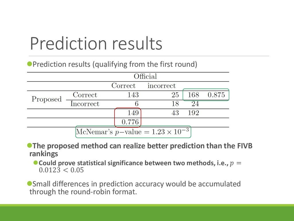 Prediction results Prediction results (qualify...