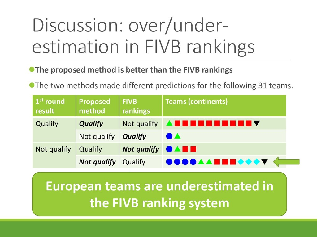 Discussion: over/under- estimation in FIVB rank...