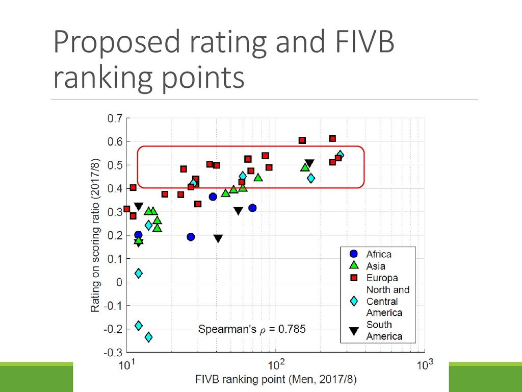 Proposed rating and FIVB ranking points