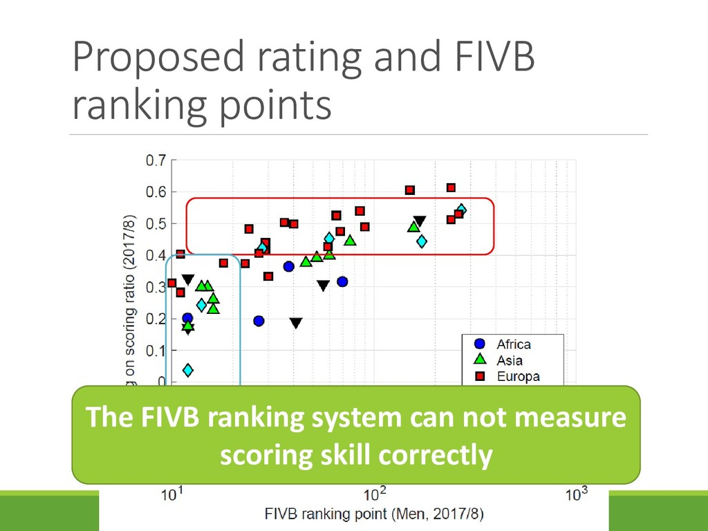 Proposed rating and FIVB ranking points The FIV...