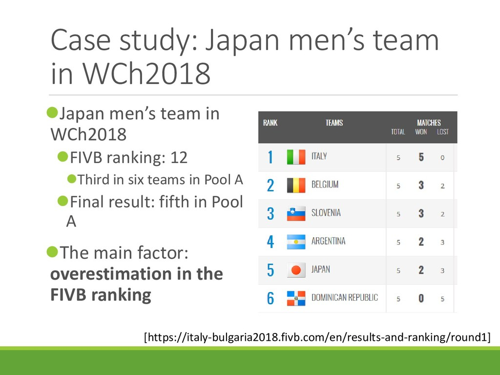 Case study: Japan men's team in WCh2018 Japan ...